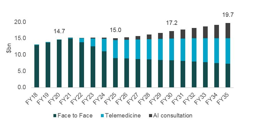 Telemedicine and AI Outlook in Primary Care_Fig3.JPG