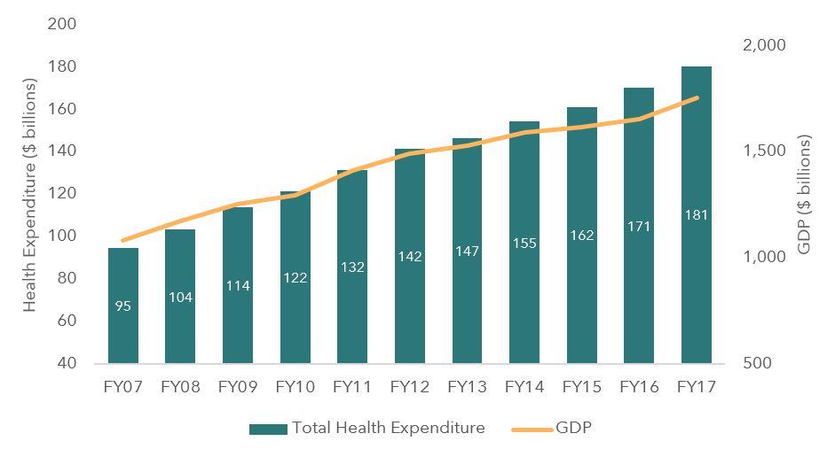 Health Sector Roundtable Breakfast_Fig2.JPG