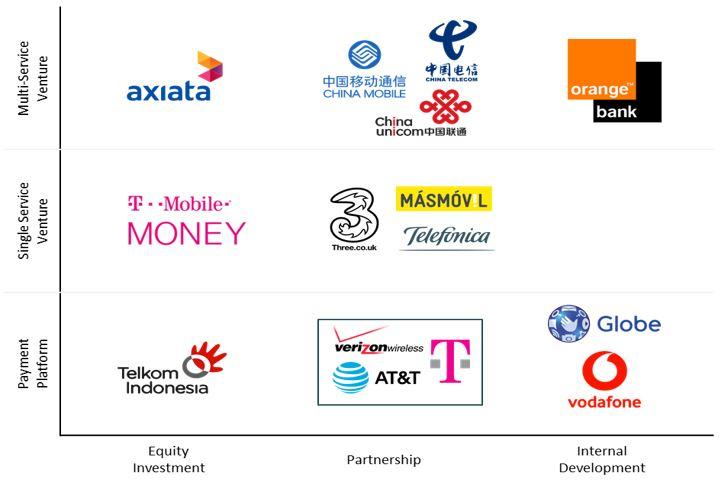 Telcos and Fintech_fig5.JPG
