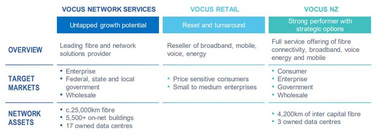 Vocus Strategy update_fig1.jpg