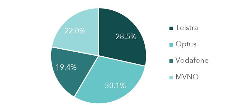 Australian MVNO market overview_fig3.jpg