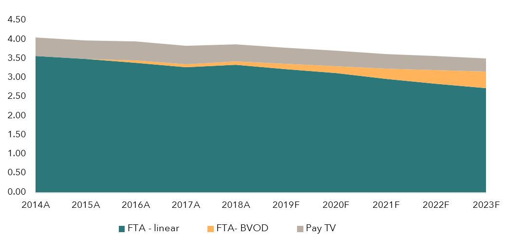 FTA earnings update FY19_Fig3.JPG