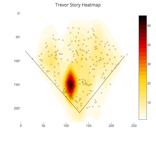 Trevor Story - All Balls In Play vs. Right Handed Pitchers