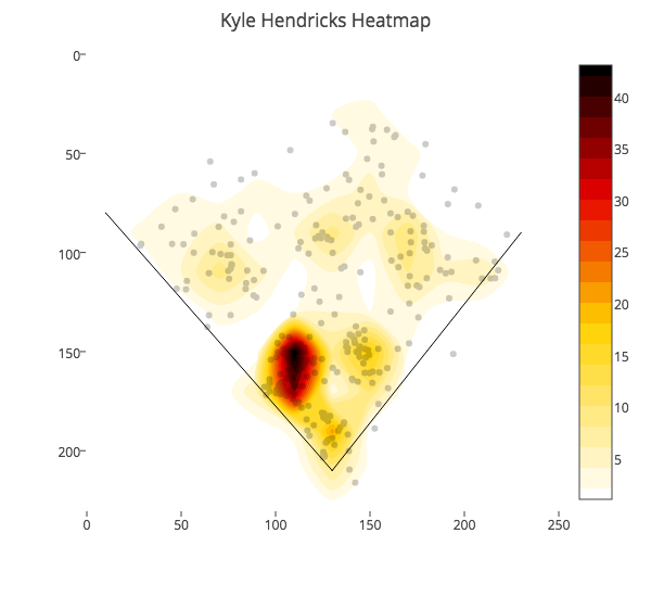 Kyle Hendricks - All Balls Put In Play vs Right Handed Hitters