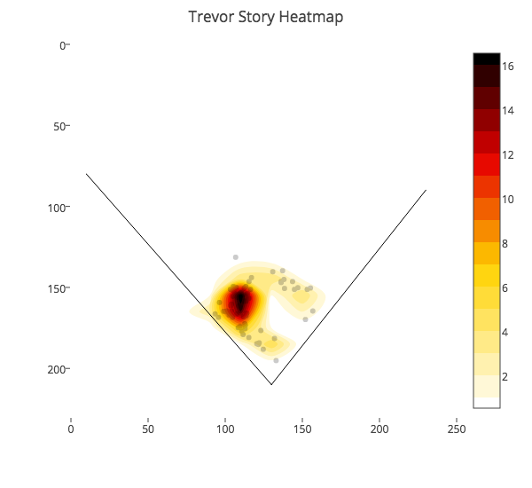Trevor Story Ground Outs vs Right Handed Pitching Heat Map by Baseball Savant
