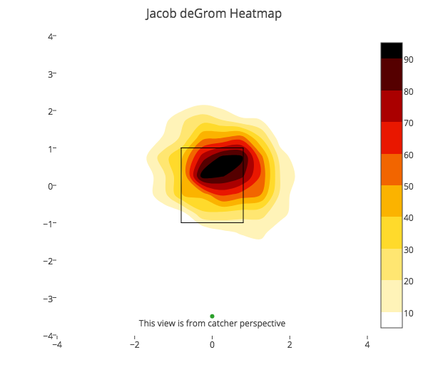 Jacob deGrom FB Heat Map.png