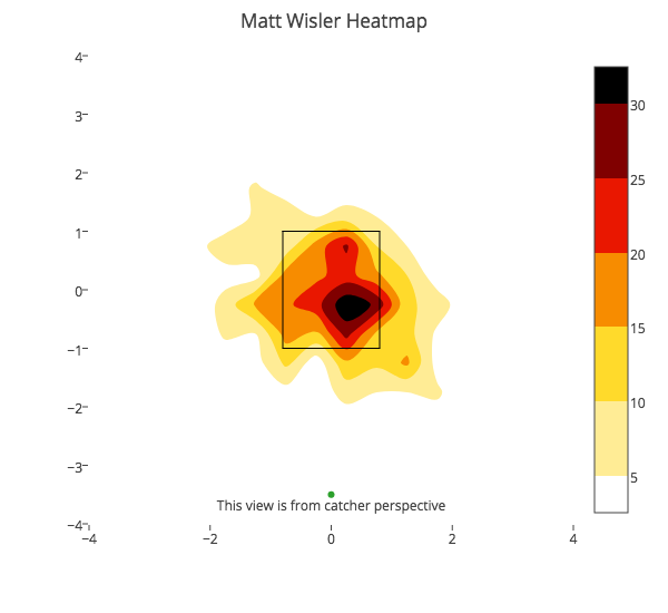 Matt Wisler FB Heat Map.png