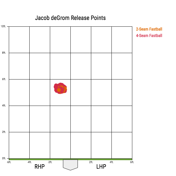 Jacob deGrom Release Points.png
