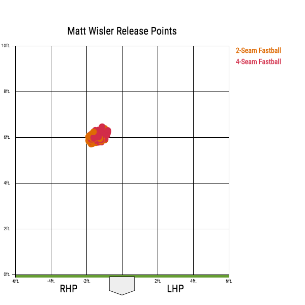Matt Wisler Release Points.png