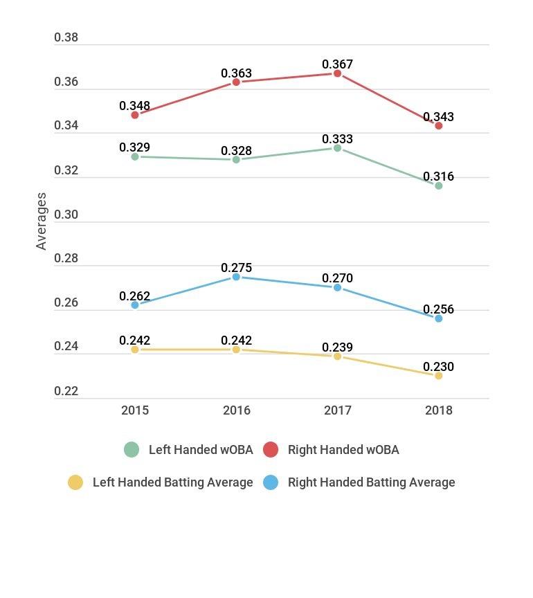 wOBA and Batting Average against Shifting.jpg
