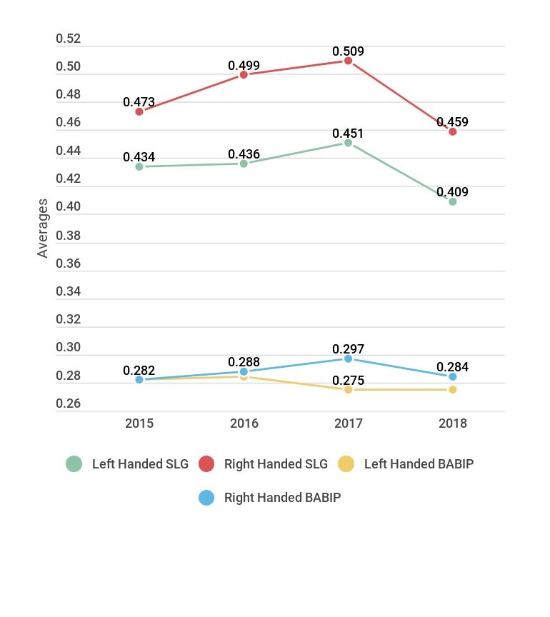 BABIP and SLG for RH and LH Hitters against Shift.jpg