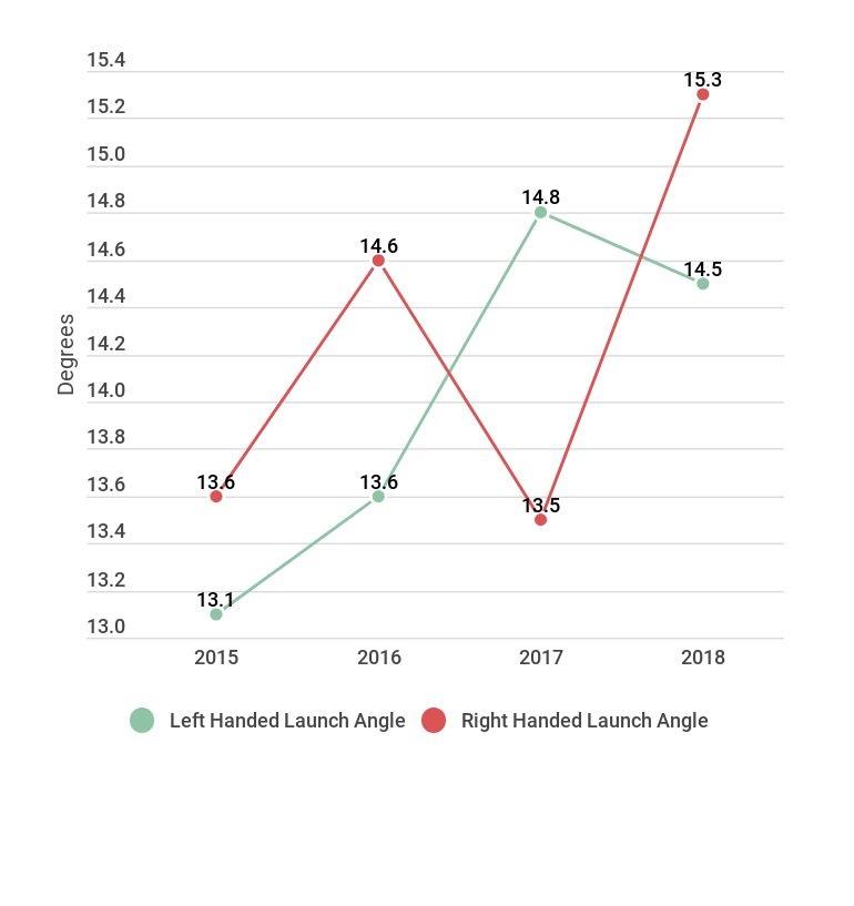 Shift Launch Angles.jpg