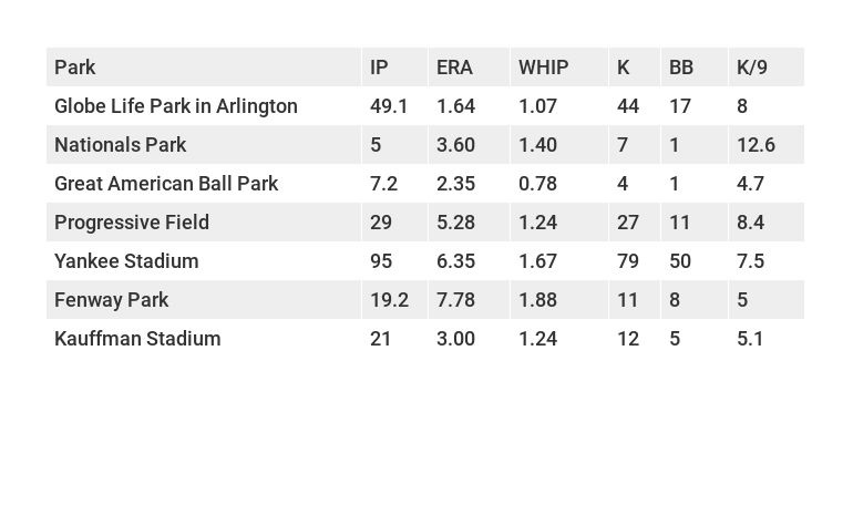Sonny Gray's stats at hitters' parks.