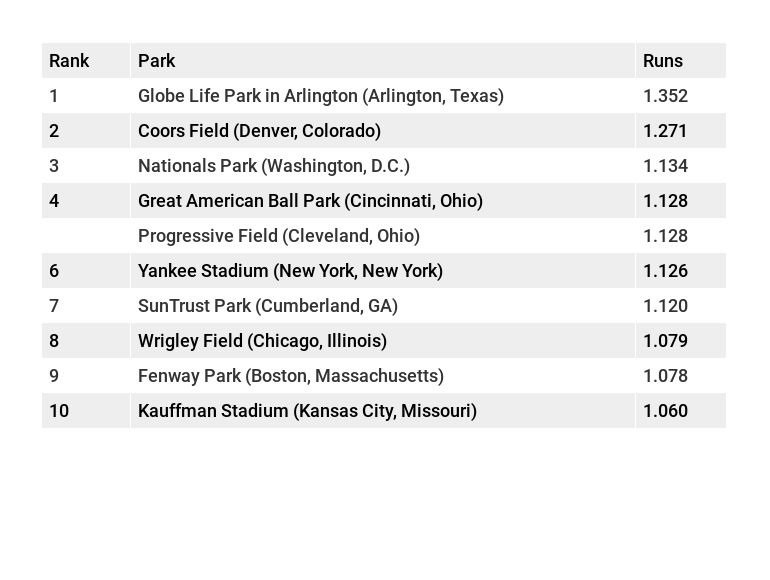Park Factors for Top 10 hitters' parks in MLB based on runs.