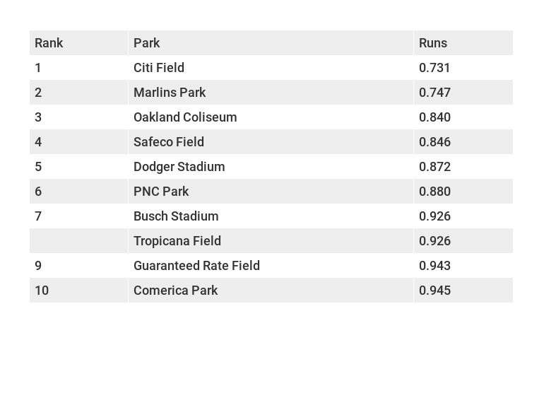 Park Factors for Top 10 pitchers' parks in MLB based on runs.