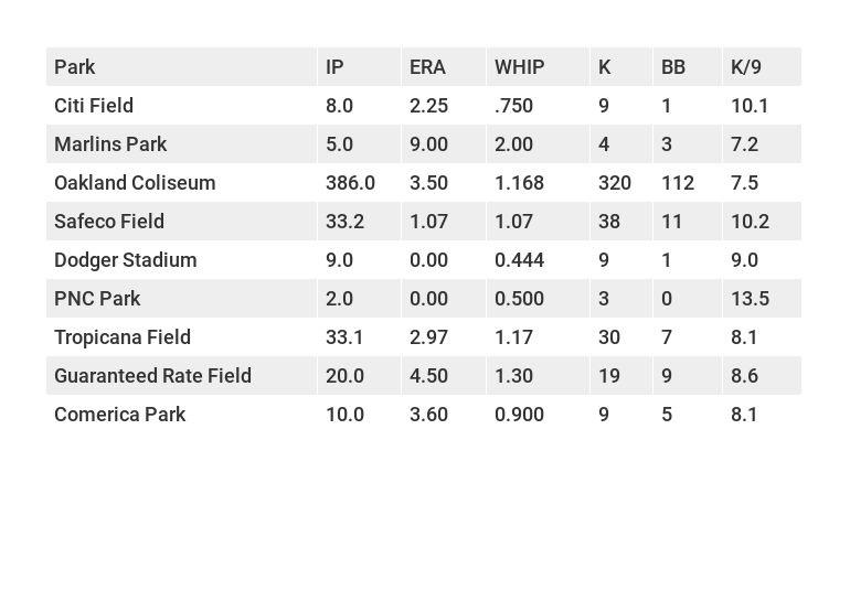Sonny Gray's stats at pitchers' parks.