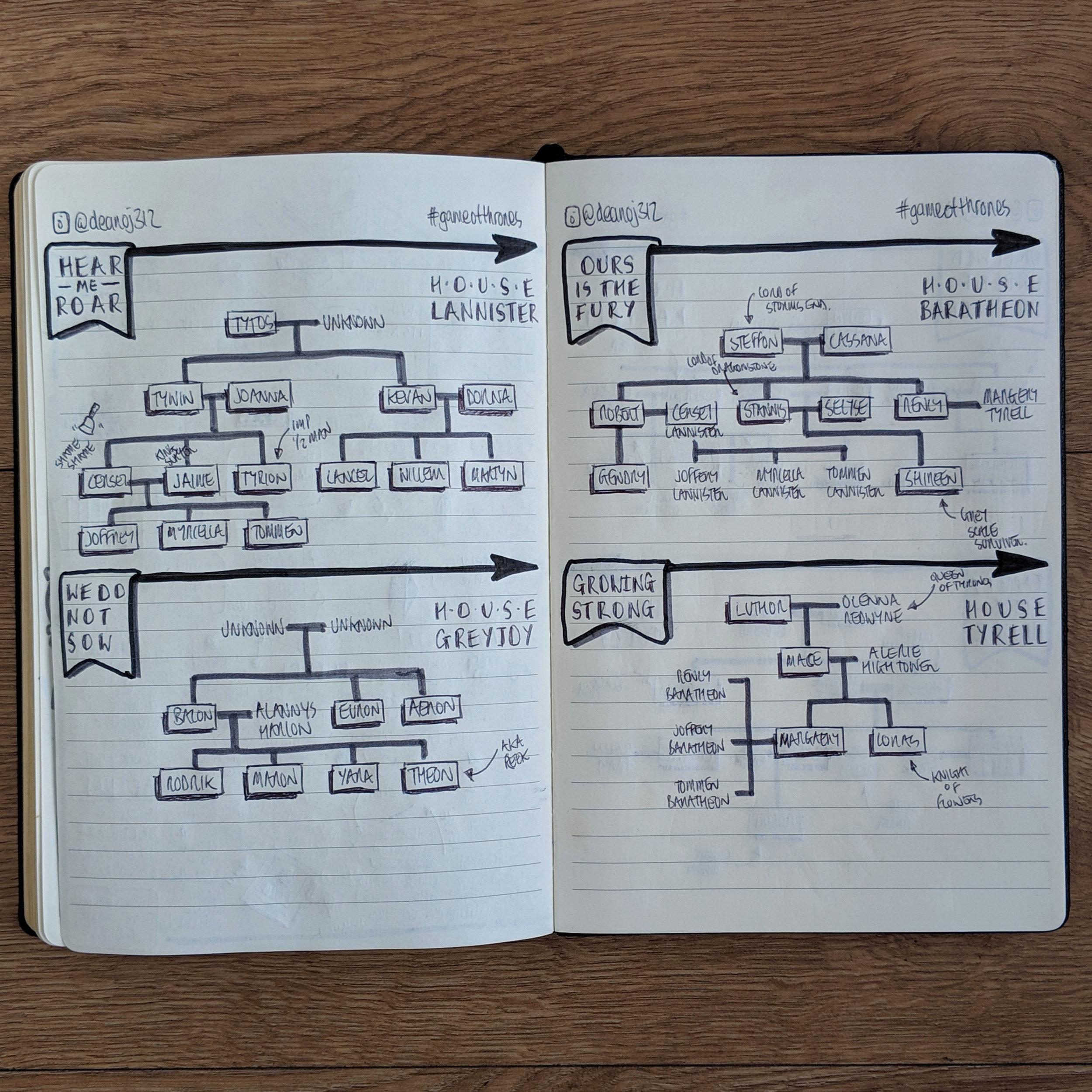 GameOfThrone-FamilyTrees8.jpg