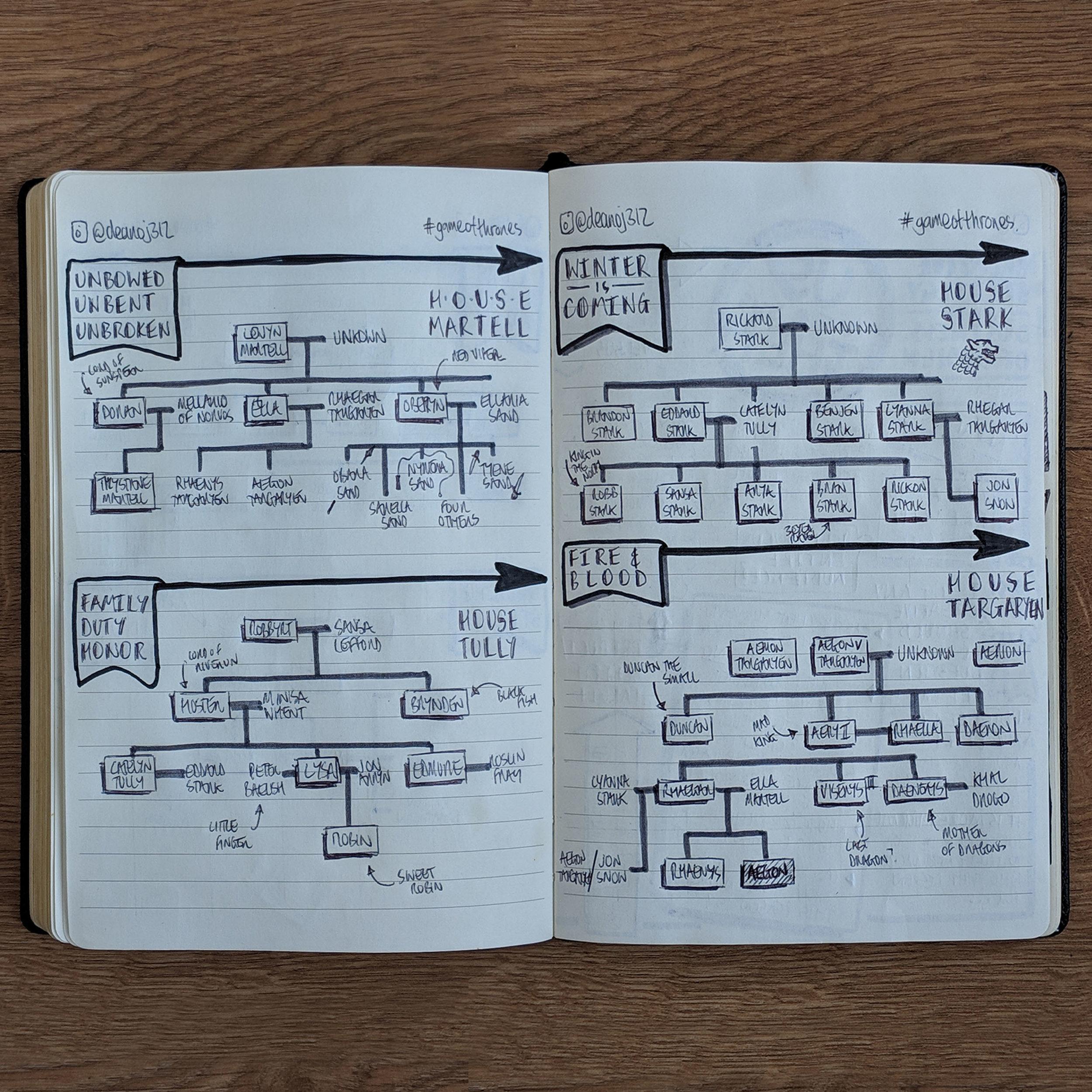 GameOfThrone-FamilyTrees9.jpg
