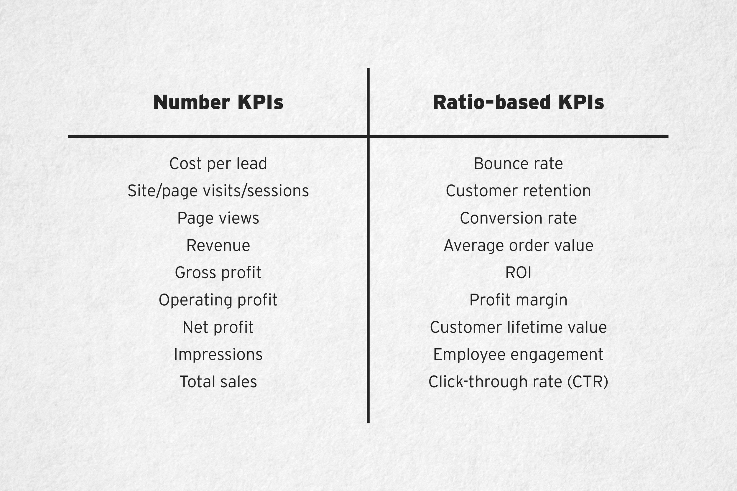 examples of kpis