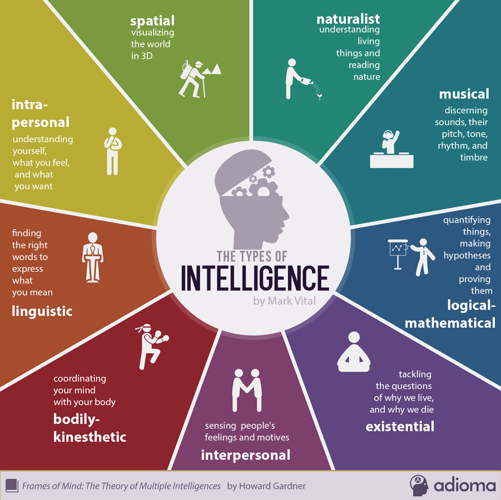 9-types-of-intelligence-infographic.png