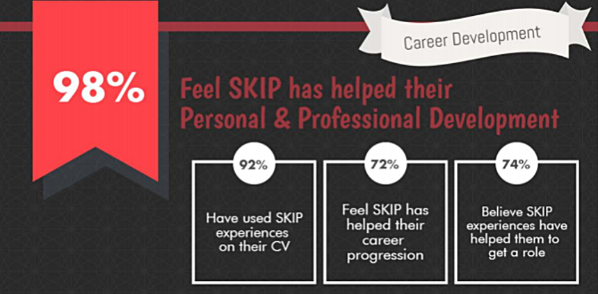 SKIP Personal & Professional Survey Report - In 2015, the SKIP measured the impact the charity has on the lives and careers of its members. The results were pretty amazing!