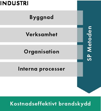 SP_verksamhet-industri-modell.png