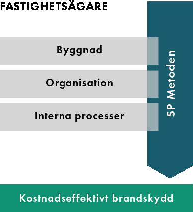 SP_verksamhet-fastighetsagare-modell.png