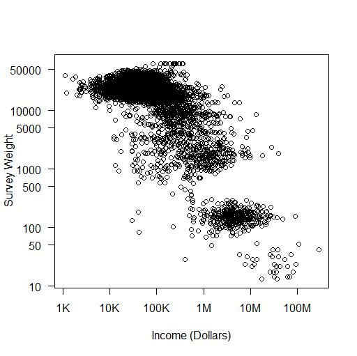 Figure 1. Survey weights vs. family income (both axes in log scale)