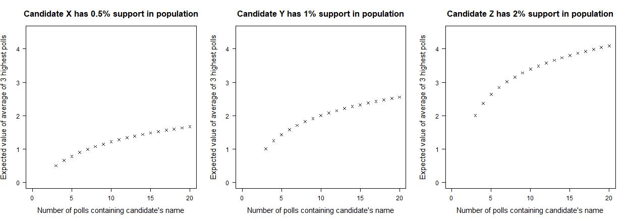 Figure 2. Expected value of the average percentage supporting the candidate from the three highest polls, as a function of the number of polls listing the candidate's name.