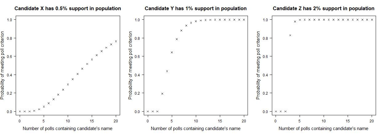 Figure 1. Probability that candidate meets criterion for being included in the debate, as a function of the number of polls that include the candidate's name.