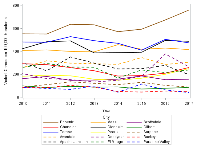 Figure 1. Violent crimes per 100,000 residents from UCR data, 2010 – 2017.
