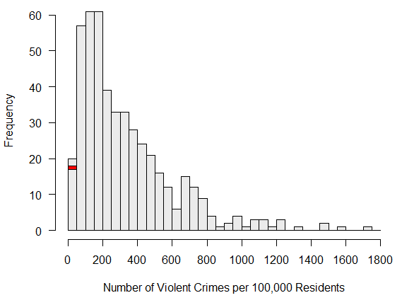 Figure 2. Violent crime rates for cities with population between 50,000 and 100,000, for 2015. The red rectangle indicates Buckeye's position.
