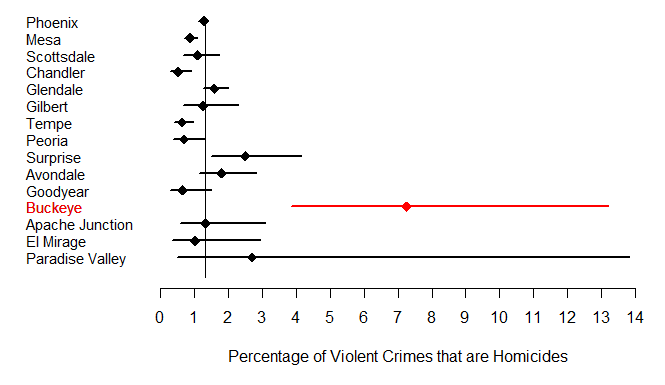 Figure 3. Percentage of violent crimes that are homicides (diamond) along with 95 percent confidence interval (line), 2014 to 2017.