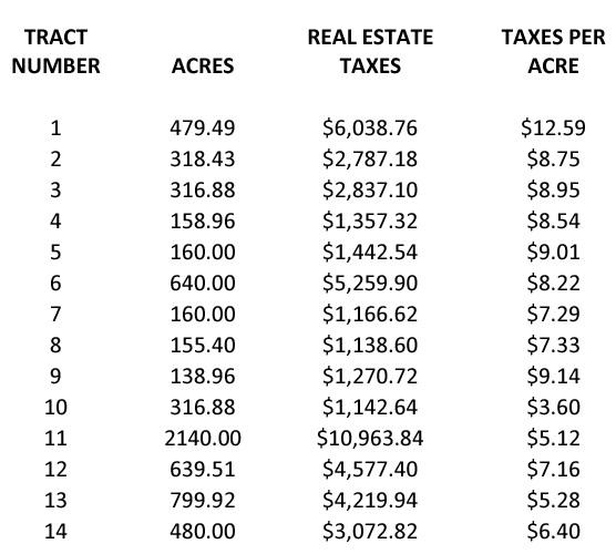 Real Estate Taxes Breakdown