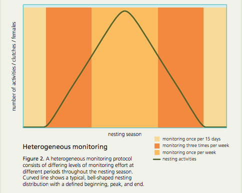 Example of a recommended monitoring protocol.