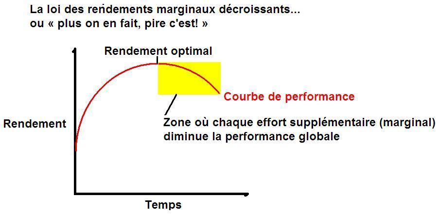 loi_des_rendements.jpg