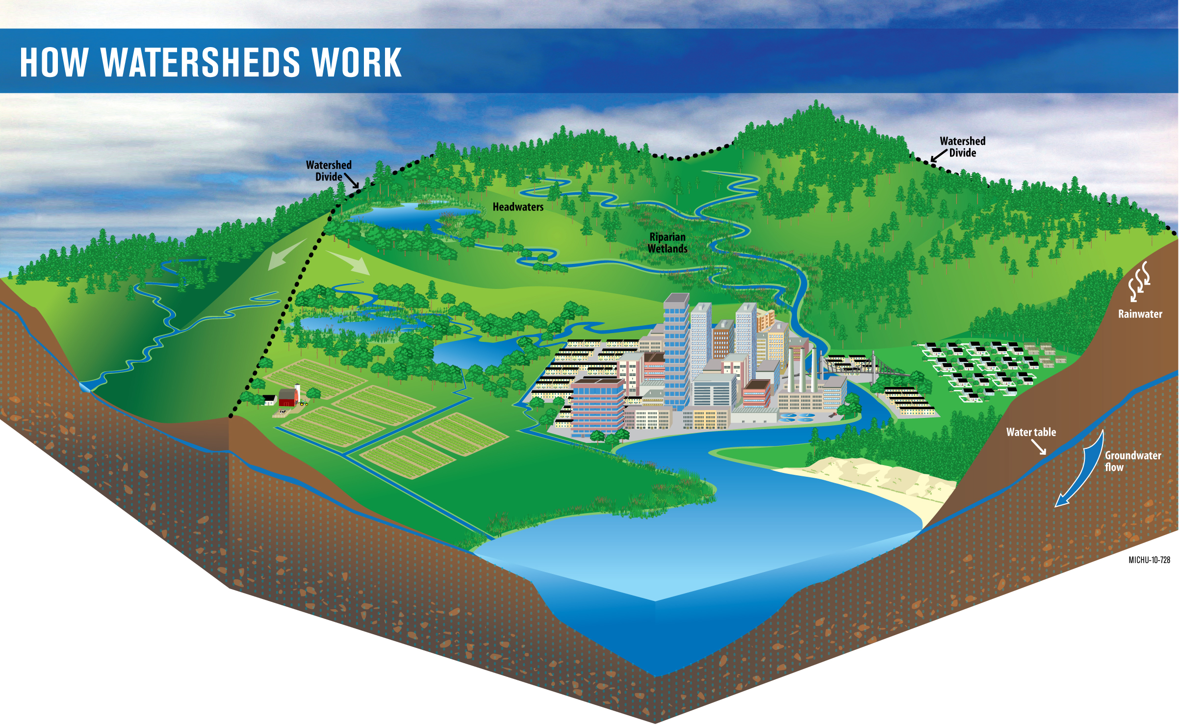 How Watersheds Work: Everything on the land ends up in the water. Graphic by Michigan Sea Grant.
