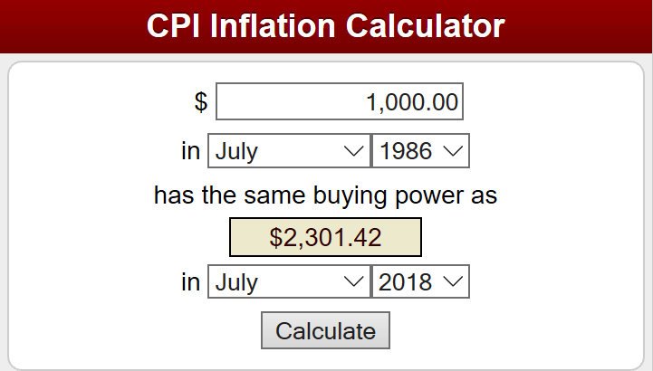 Figure 1 – CPI Inflation Calculator, U.S. Bureau of Labor Statistics