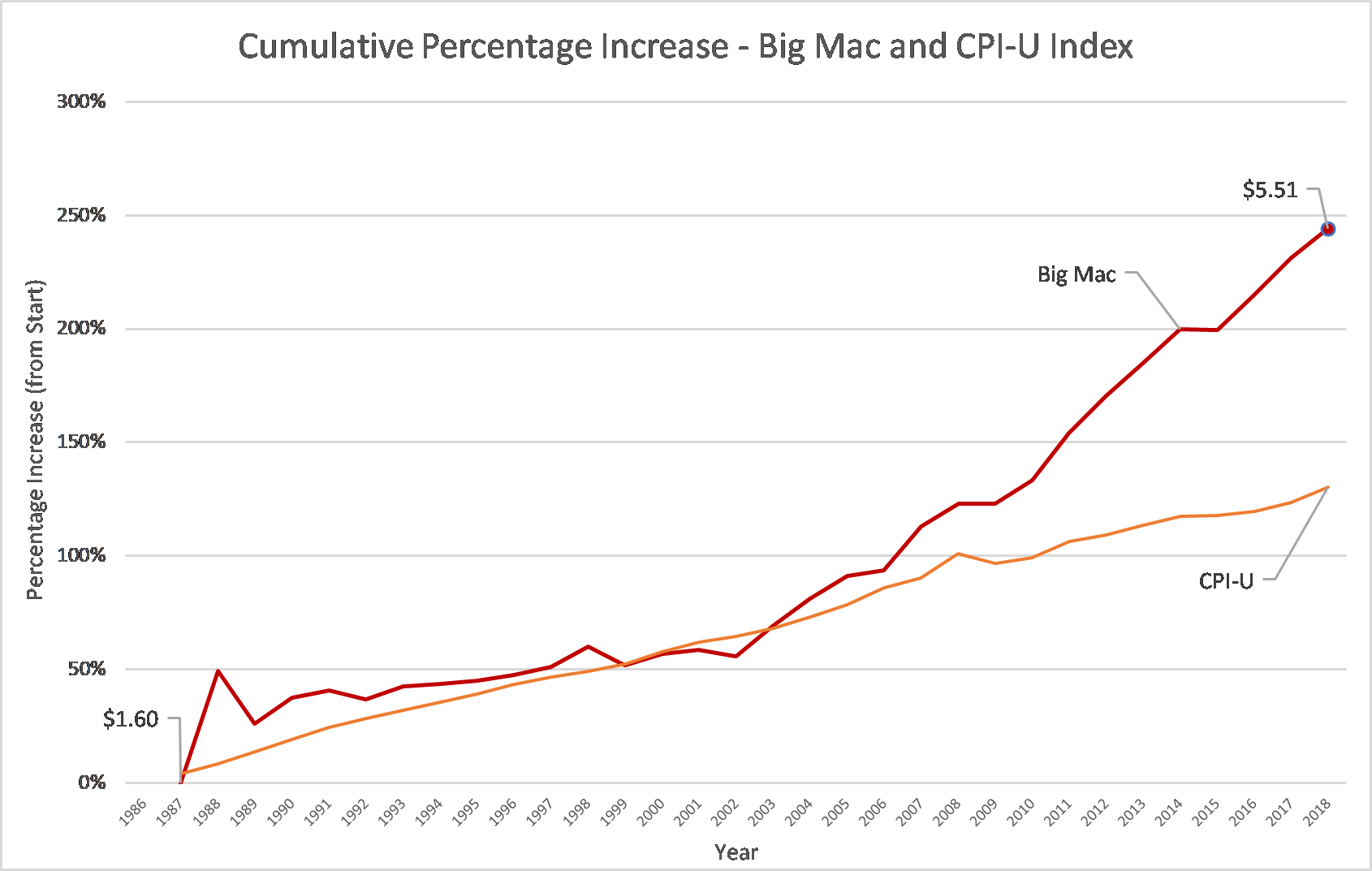 Figure 2 – Cumulative Percentage Increase of the Big Mac and CPI-U Index.