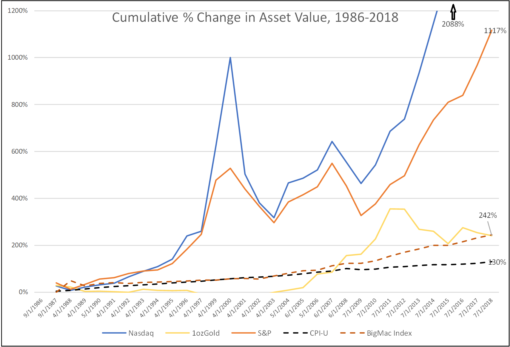 Figure 1 – Cumulative Percentage Change in Asset Valuation – compared with the Big Mac and the CPI-U Index.