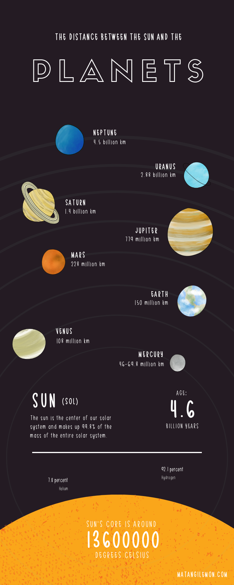 Planets Distance from Sun (km).png
