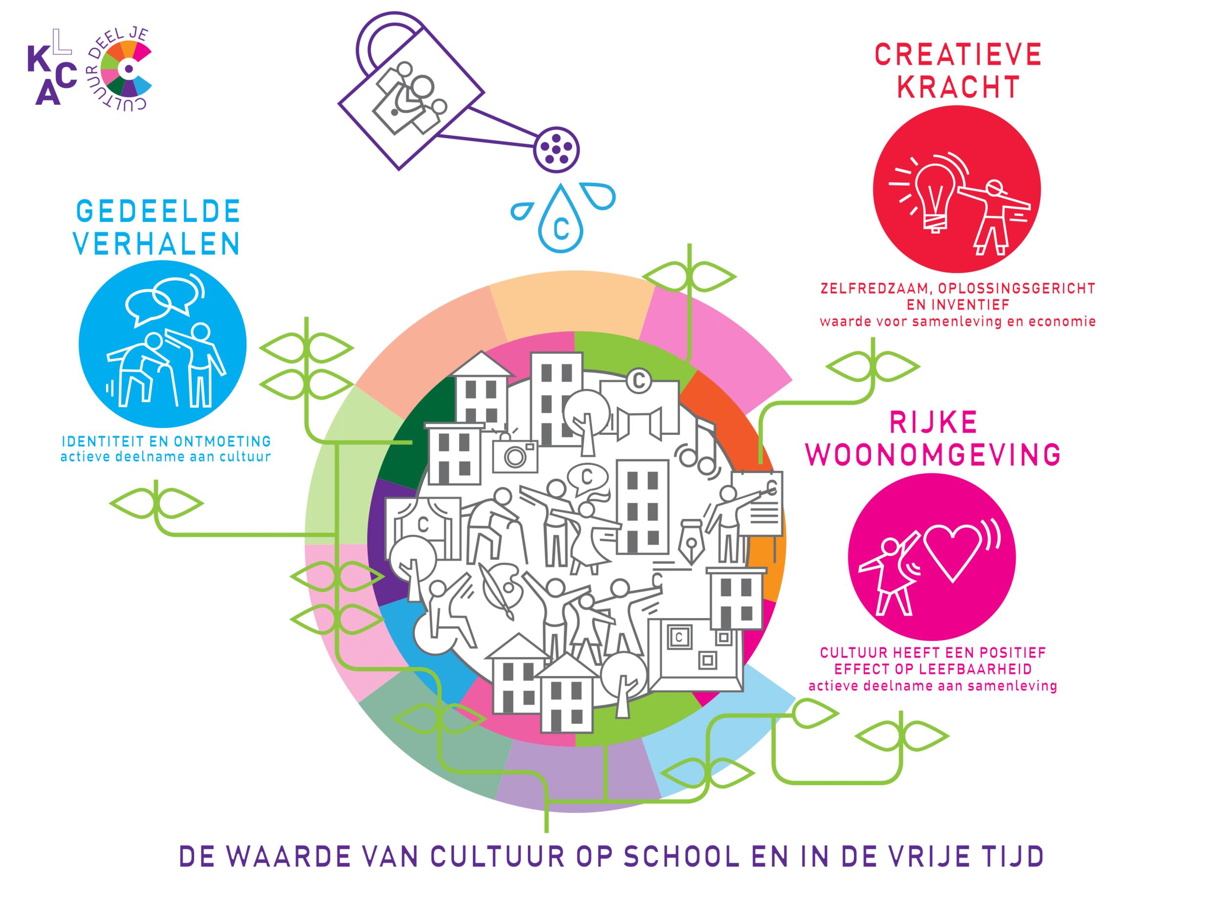 Infographic  Cultuur Deel je!  van het LKCA.