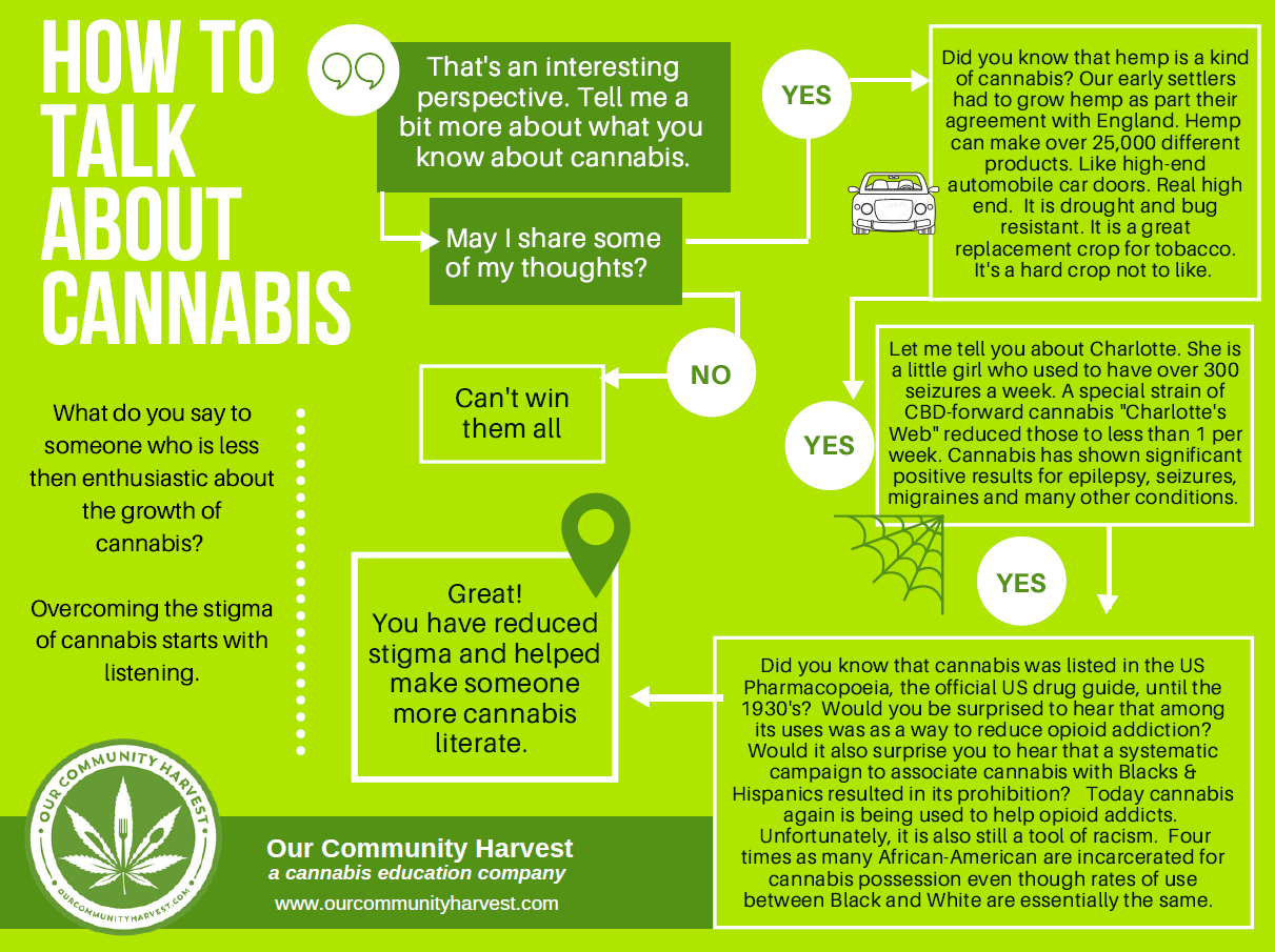 Infographics - OCH infographics provide simple and clear information for talking about cannabis, speaking with your doctor, or knowing cannabis myth from fact.Click here to explore and download.