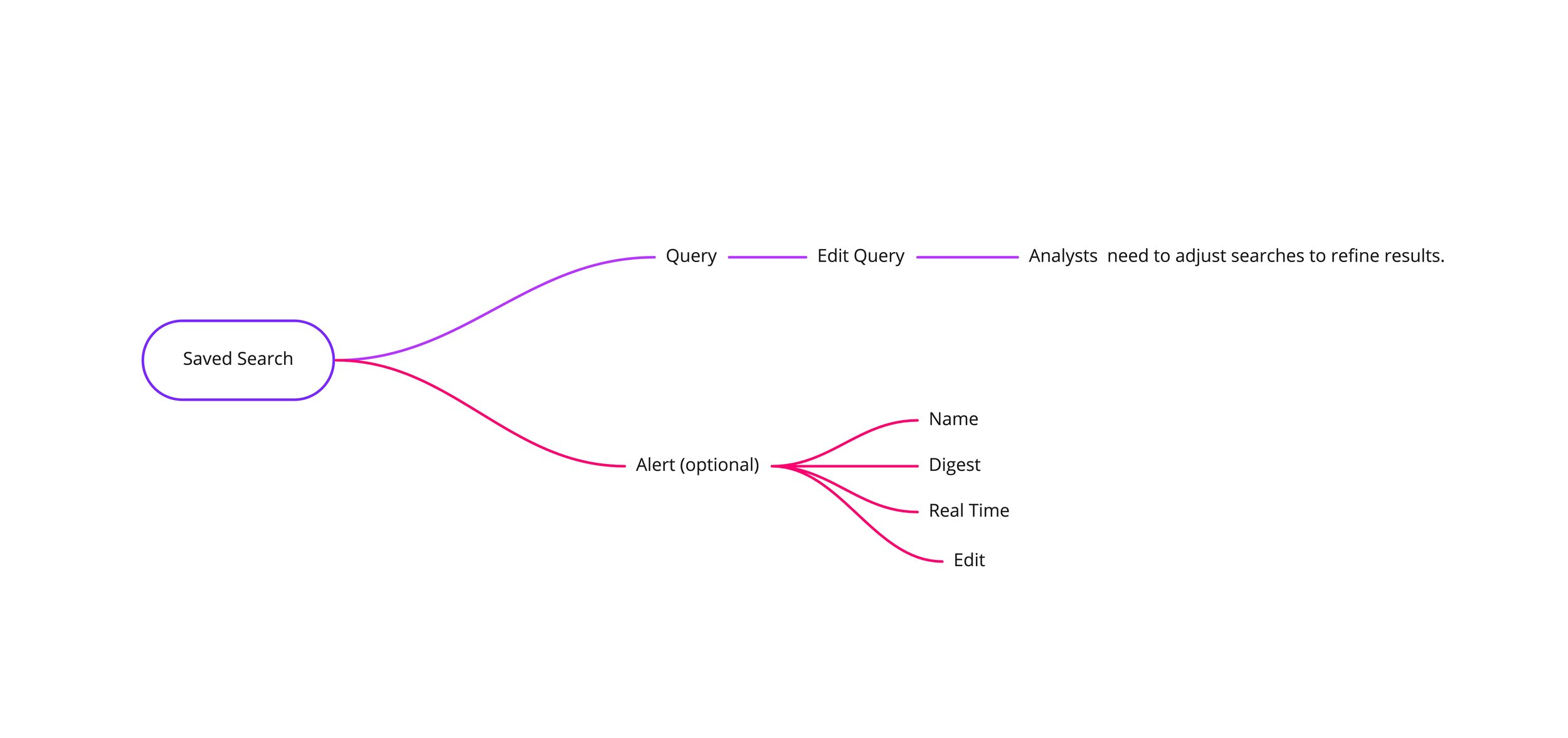 - Analysts familiar with Aperture would easily find this feature, and untrained analysts could get in the habit of building robust queries.