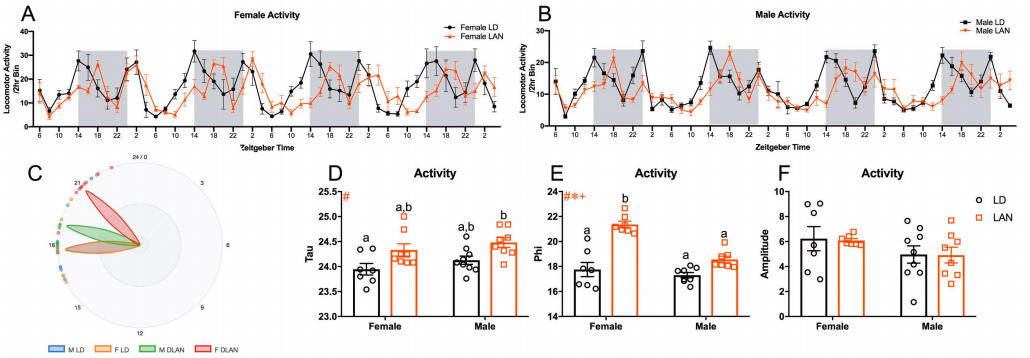 Acute changes in locomotor behavior in response to light at night.