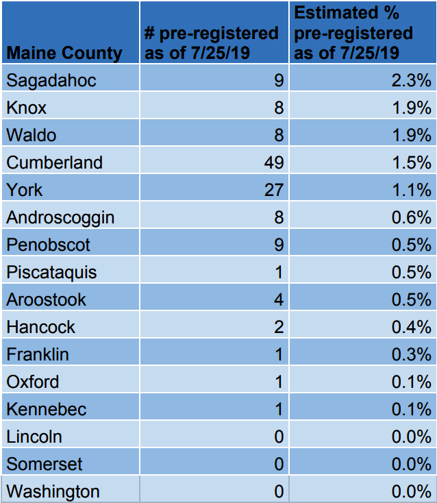 Maine (descending by %).png