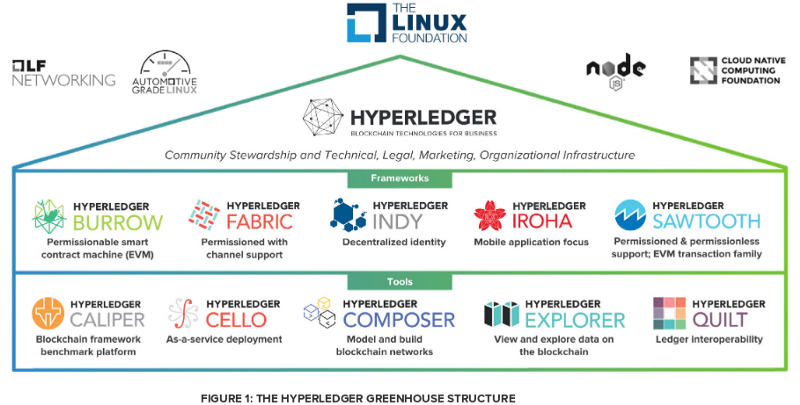 The Hyperledger Whitepaper: An Introduction to Hyperledger .