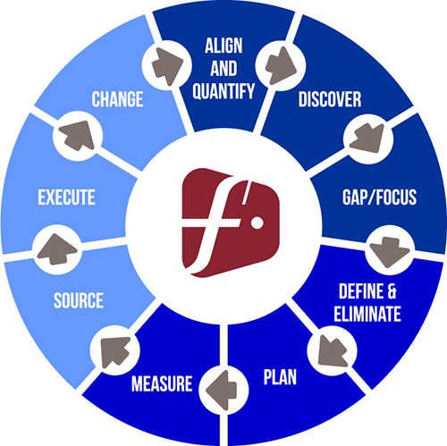 Focal Pointe Group Chart500.jpg
