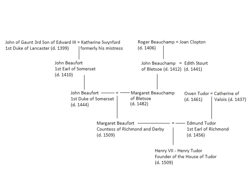 Henry Tudor's ancestry from http://www.livimichael.co.uk/succession-the-players