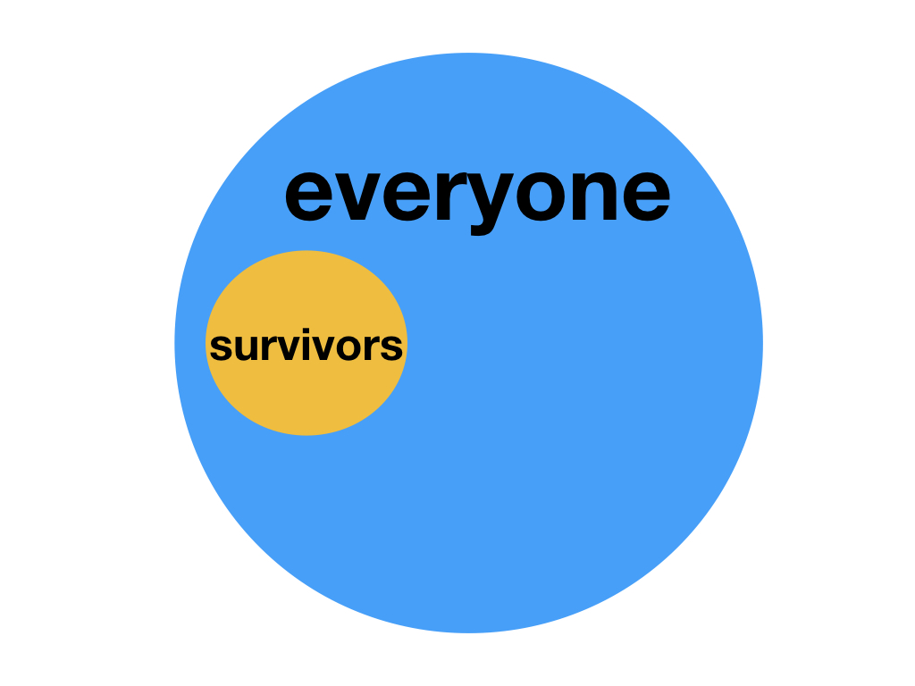 No matter what you're studying if you're only looking at the results you want and not the whole then you're subject to survivorship bias.